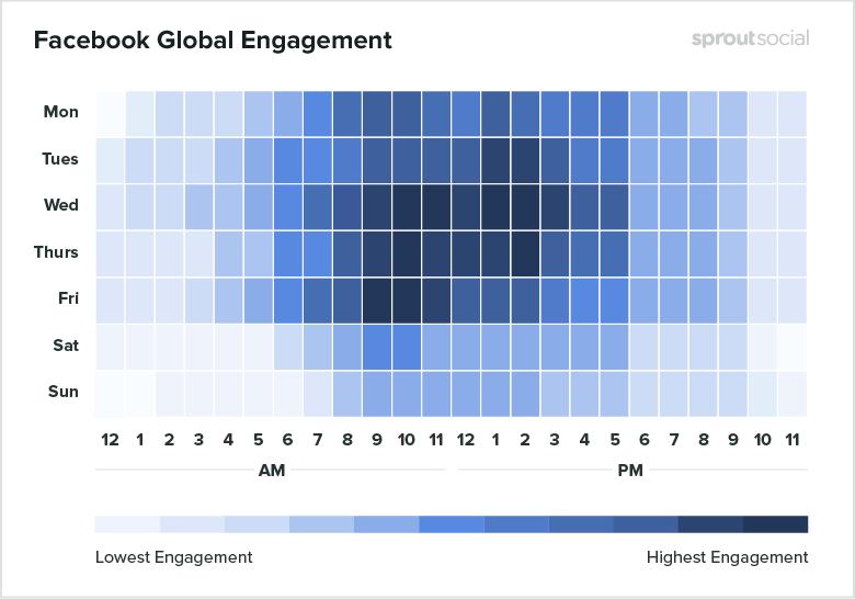 grafico engagement facebook